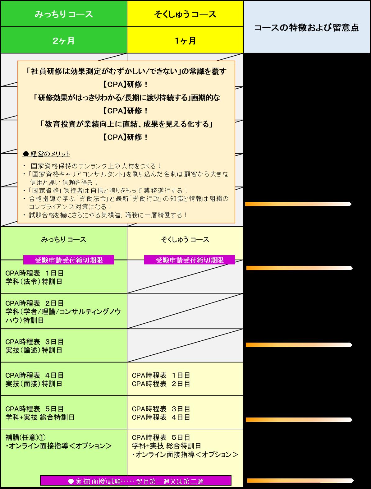 国家資格CC5日間特訓講座 みっちり/そくしゅうコース 日程表見本
